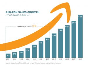 amazon sales growth